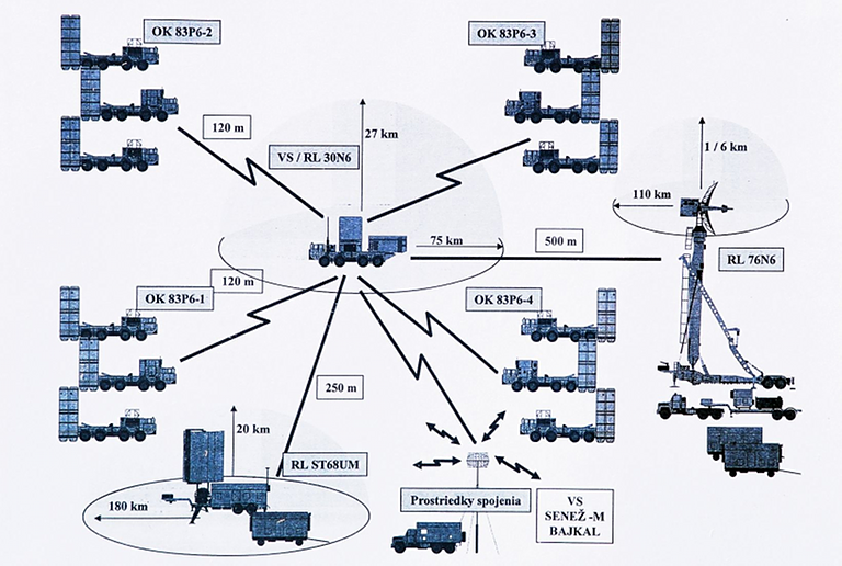 S-300PMU-System-Architecture-S.png